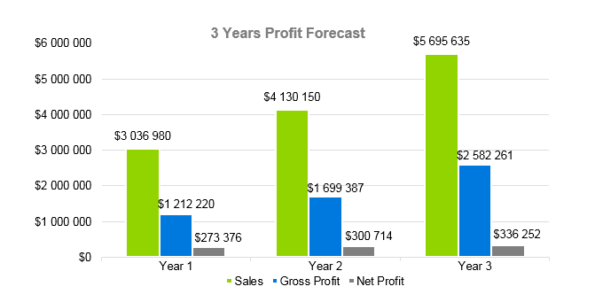Coal Mining Business Plan - 3 Years Profit Forecast
