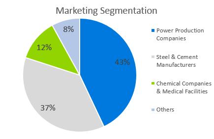 Coal Mining Business Plan - Marketing Segmentation