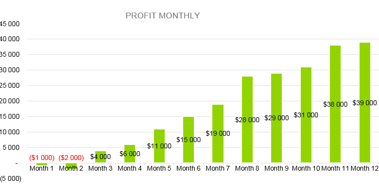 Coal Mining Business Plan - Profit Monthly