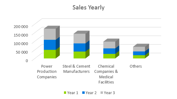 Coal Mining Business Plan - Sales Yearly