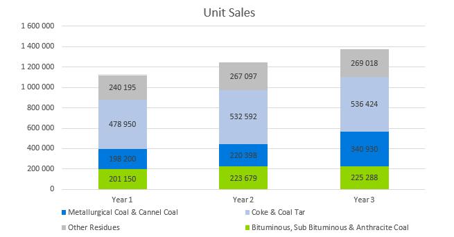 Coal Mining Business Plan - Unit Sales