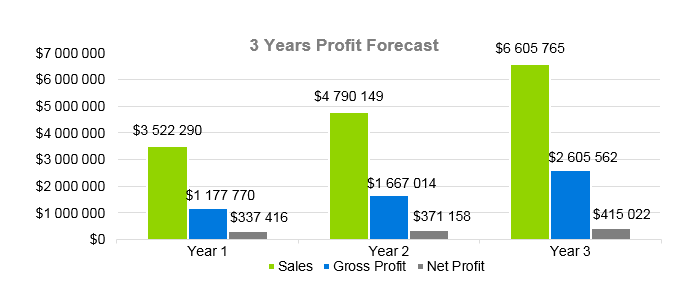 Dump Truck Business Plan - 3 Years Profit Forecast