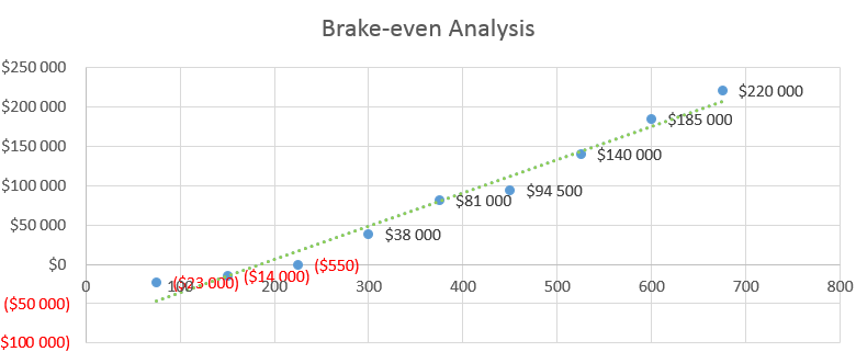 Dump Truck Business Plan - Brake-even Analysis