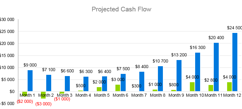 Dump Truck Business Plan - Projected Cash Flow