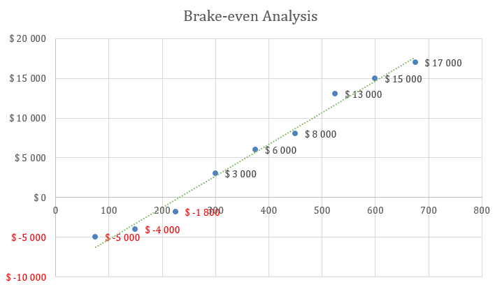 Engineering Consulting Business Plan - Brake-even Analysis