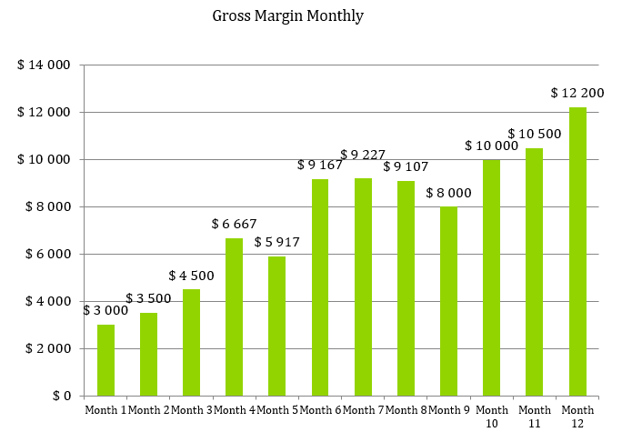 Engineering Consulting Business Plan - Gross Margin Monthly