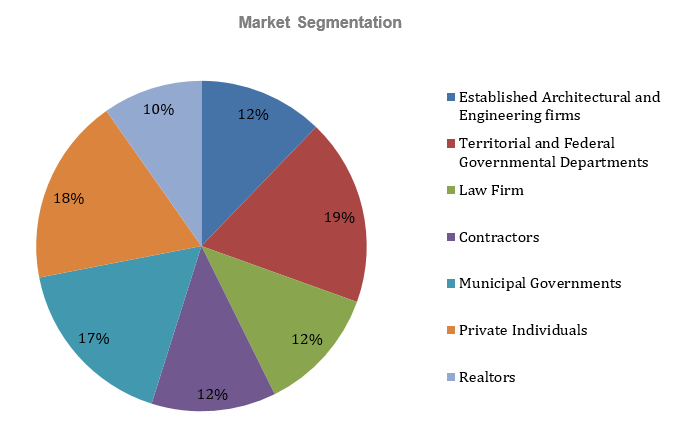Engineering Consulting Business Plan - Market Segmentation