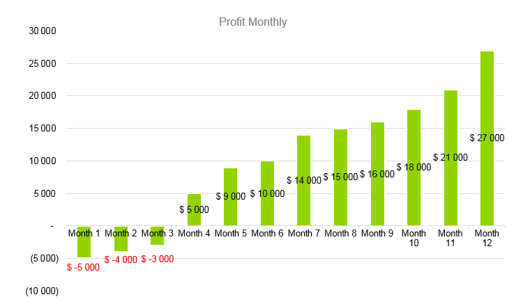 Engineering Consulting Business Plan - Profit Monthly