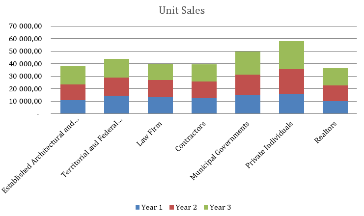 Engineering Consulting Business Plan - Unit Sales