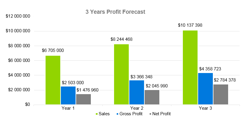 Seafood Restaurant Business Plan - 3 Years Profit Forecast