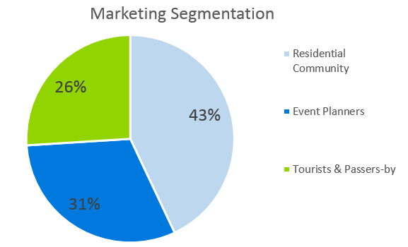 Seafood Restaurant Business Plan - Marketing Segmentation