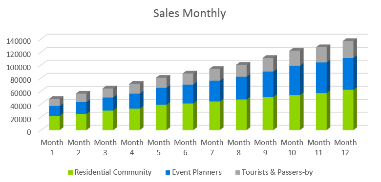 Seafood Restaurant Business Plan - Sales Monthly