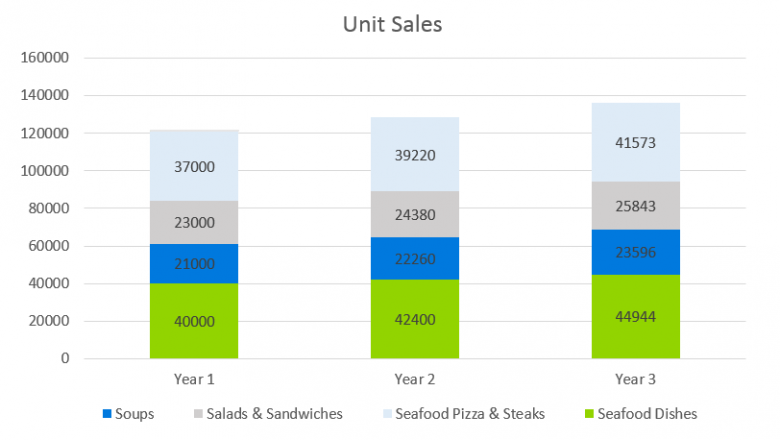 Seafood Restaurant Business Plan - Unit Sales