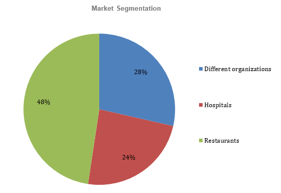 Soap Manufacturer Business Plan - Market Segmentation