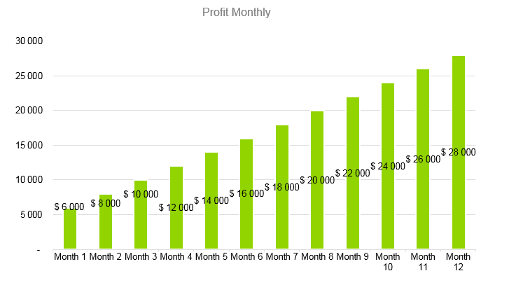 Soap Manufacturer Business Plan - Profit Monthly