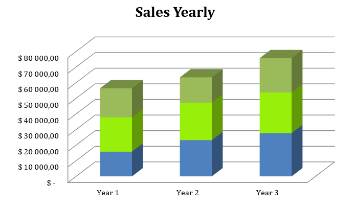 Soap Manufacturer Business Plan - Sales Yearly