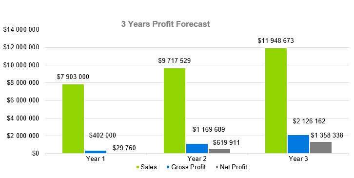 Medical Laboratory Business Plan - 3 Years profit Forecast