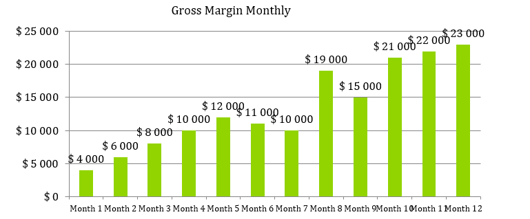 Private Counseling Practice Business Plan - Gross Margin Monthly