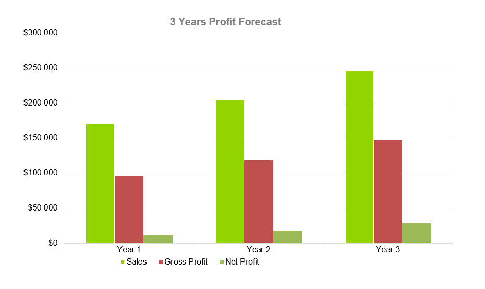 Ice Cream Business Plan - 3 Years Profit Forecast
