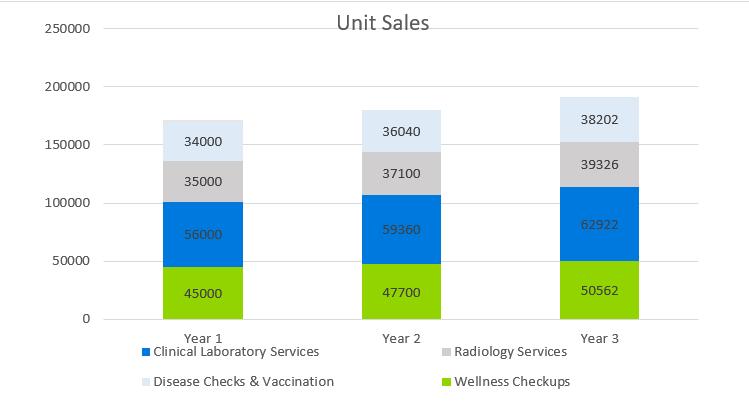 Medical Laboratory Business Plan - Unit Sales