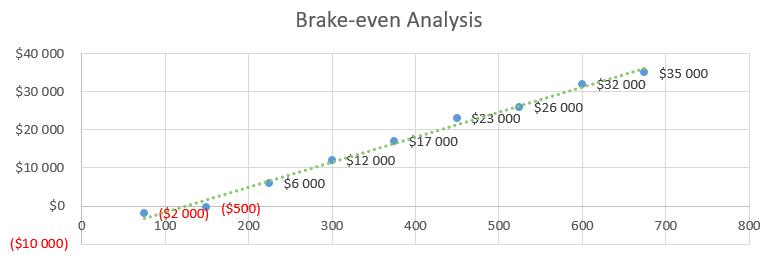Medical Laboratory Business Plan - Brake-even Analysis