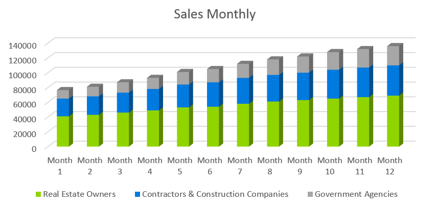 Remodeling Business Plan Template - Sales Monthly