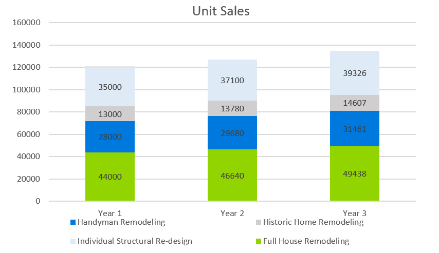 Remodeling Business Plan Template - Unit Sales