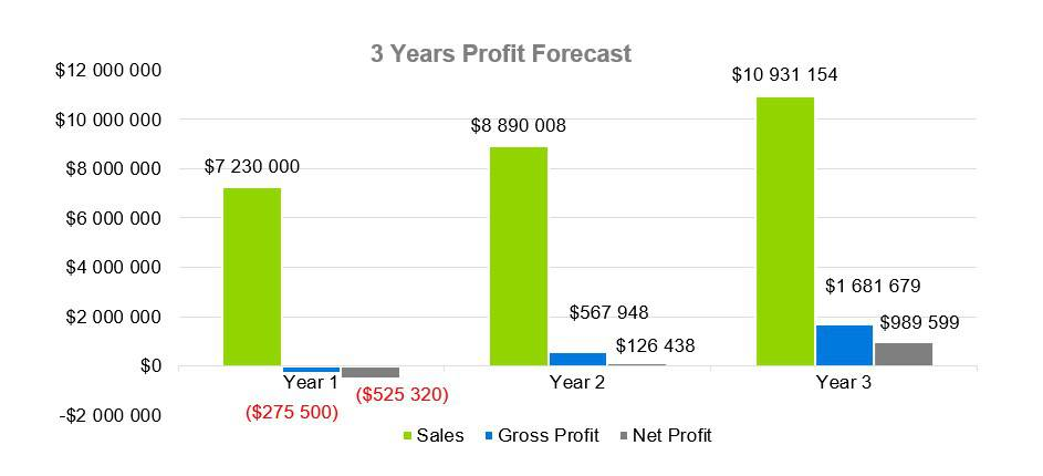 3 Years Profit Forecast - Electrical Contractor Business Plan