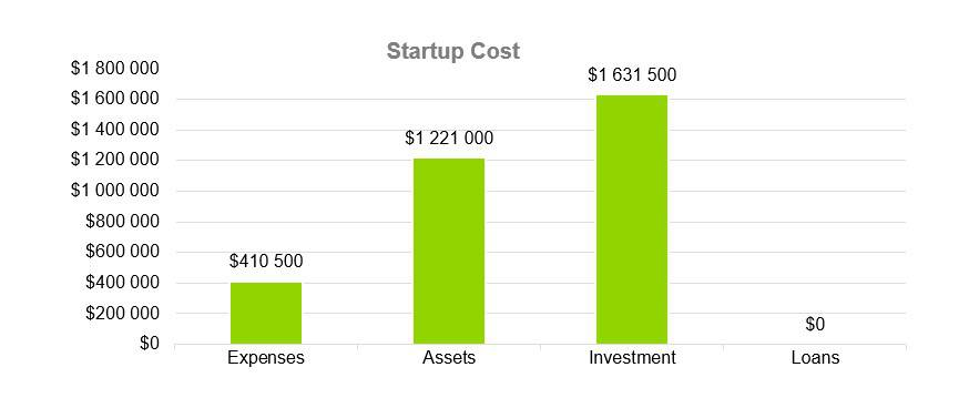 Startup Cost - Music Business plans