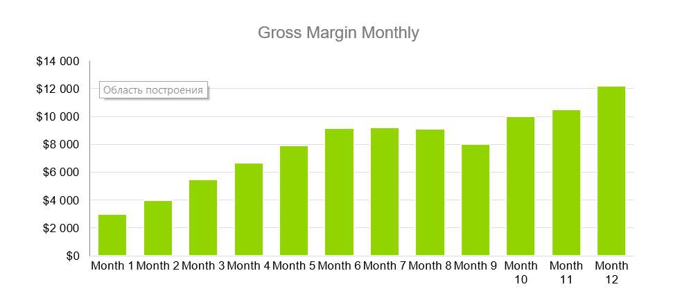 Gross Margin Monthly - Coffehouse Business Plan