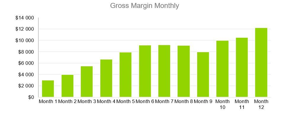 Gross Margin Monthly - Electrical Contractor Business Plan