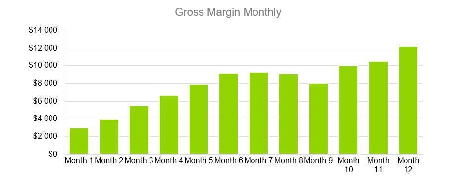 Gross Margin Monthly - Music Business Plans