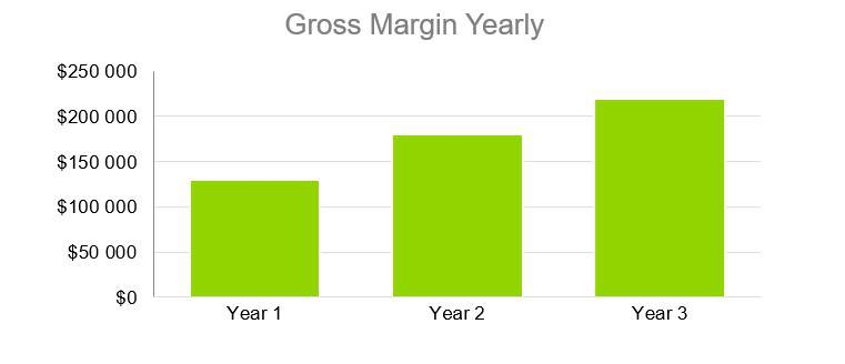 Gross Margin Yearly - Coffehouse Business Plan
