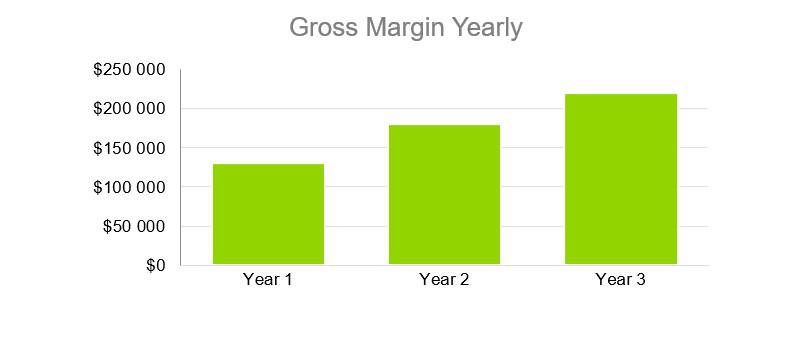 Gross Margin Yearly - Electrical Contractor Business Plan