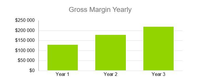 Gross Margin Yearly - Music Business Plans