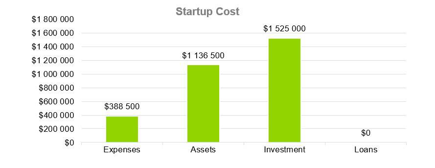 Startup Cost - Coffeehouse Business Plan