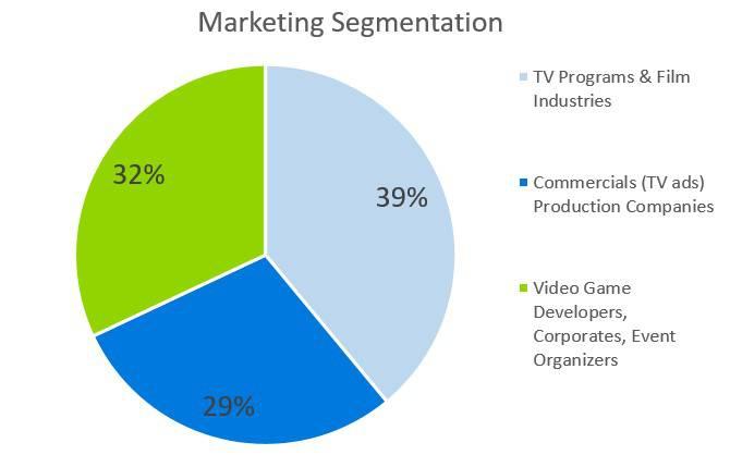 Marketing Segmentation - Music Business Plans