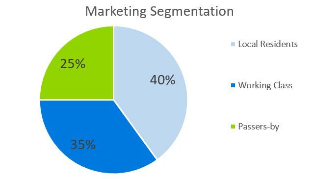Marketing Segmentation - Coffehouse Business Plan