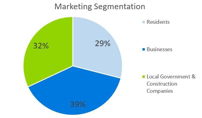 Marketing Segmentation - Electrical Contractor Business Plan