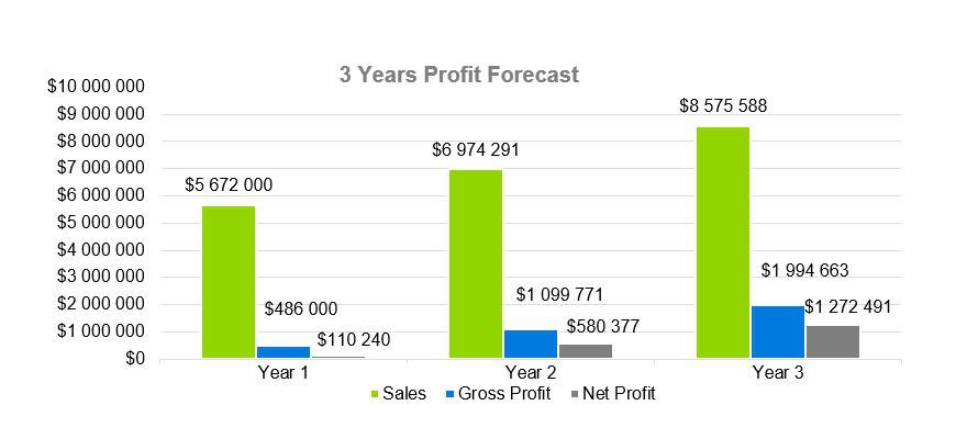 3 Years Profit Forecast - Music Business Plans