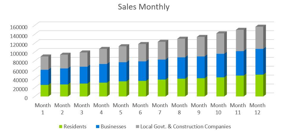 Sales Monthly - Electrical Contractor Business Plan