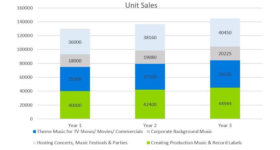 Unit Sales - Music Business plans