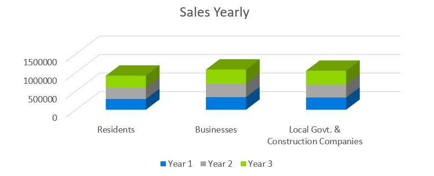 Sales Yearly - Electrical Contractor Business Plan