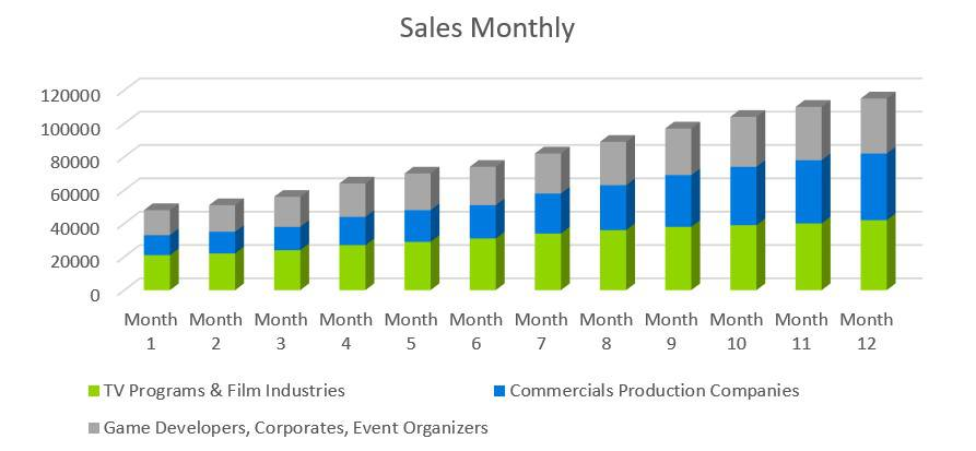 Sales Monthly - Music Business Plans