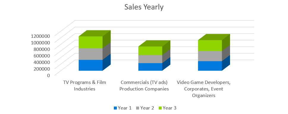 Sales Yearly - Music Business Plans