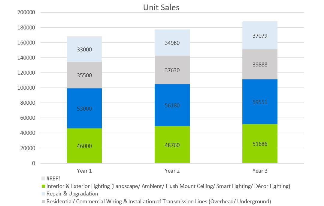 Unit Sales - Electrical Contractor Business Plan
