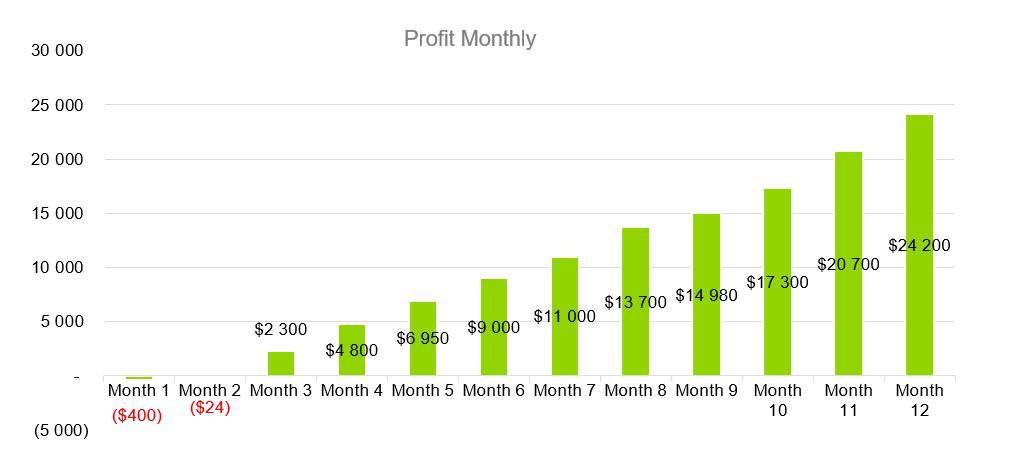 Profit Monthly - Coffehouse Business Plan