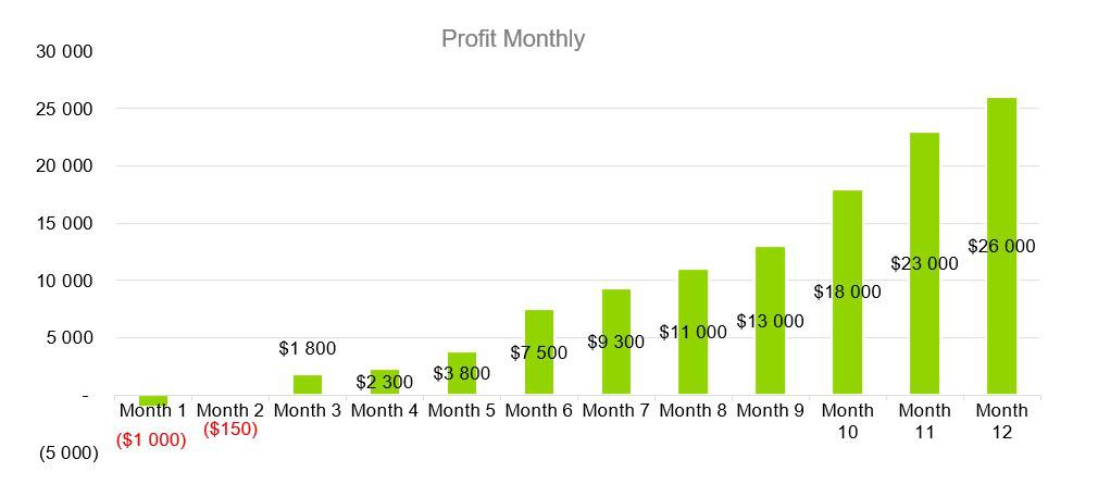 Profit Monthly - Electrical Contractor Business Plan