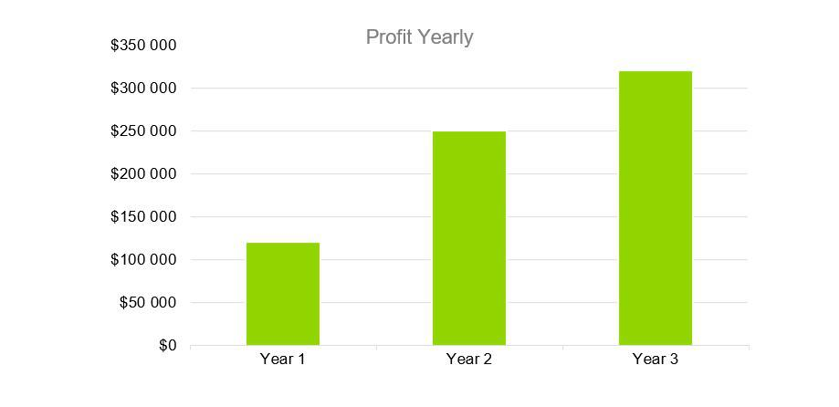 Profit Yearly - Coffehouse Business Plan