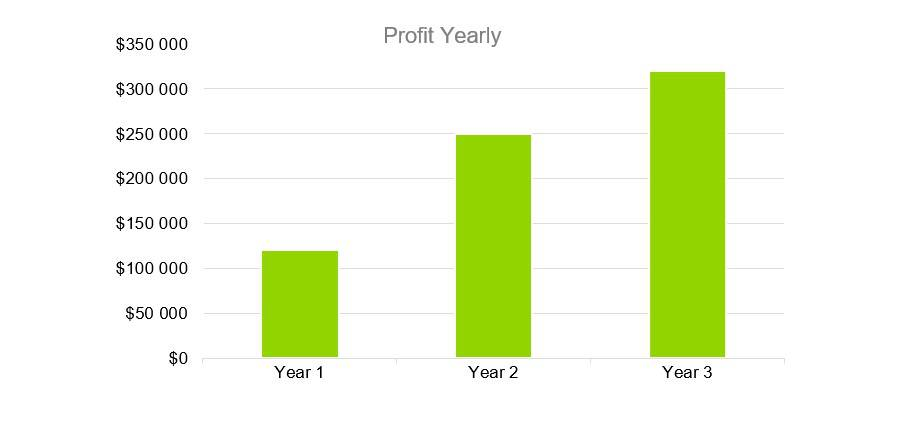 Profit Yearly - Electrical Contractor Business Plan